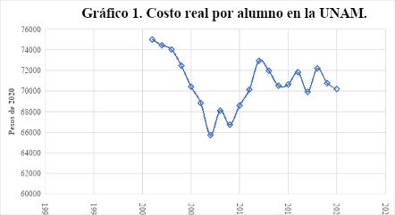 Fuente: Elaboración propia con datos de  http://www.estadistica.unam.mx/series_inst/index.php