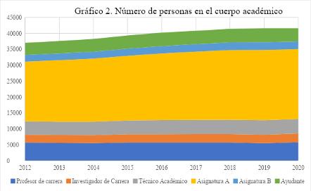 Fuente: Elaboración propia con datos de  https://dgapa.unam.mx/images/estadistica/anuario_estadisticas_dgapa_2020.pdf